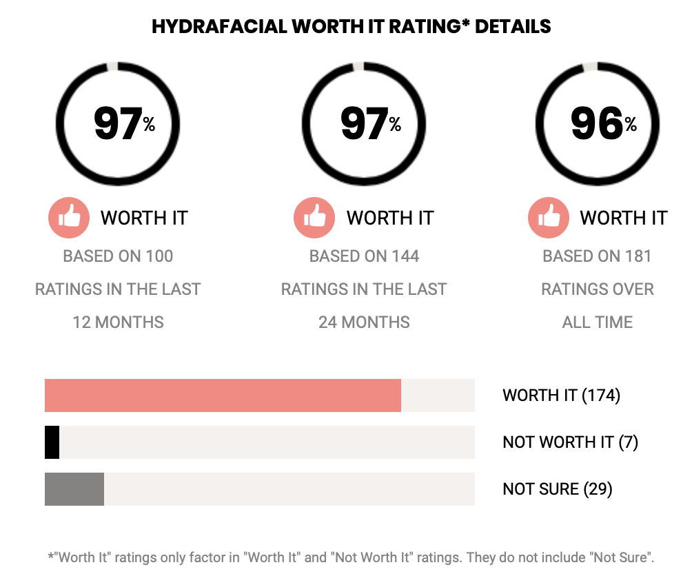 "Infographics showing a 97% ""worth it"" rating from RealSelf.com users."
