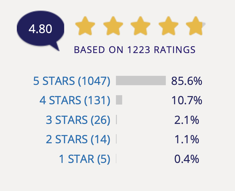 Infographic showing 5-star rating of HydraFacial treatments by RealPatientRatings users.