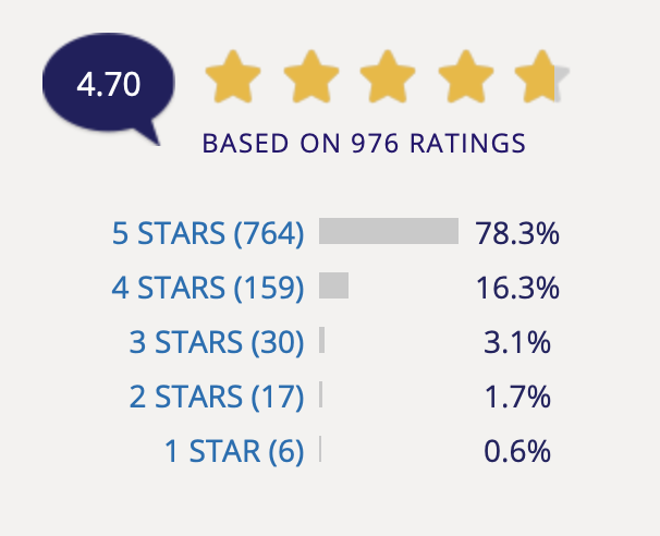 Infographic showing 5-star rating of IPL treatments by RealPatientRatings users.