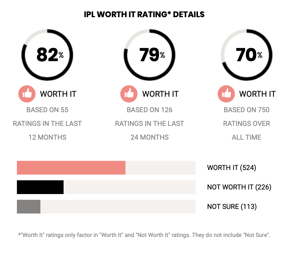 "Infographics showing a 82% ""worth it"" rating from RealSelf.com users."